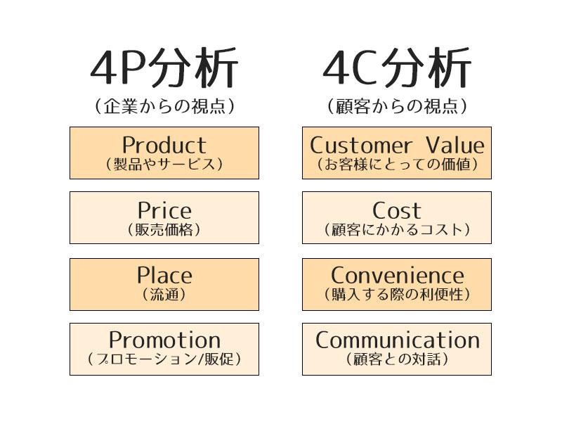 4P分析と4C分析の相関図