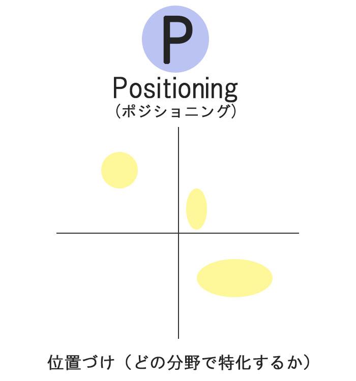 Positioningに関する図