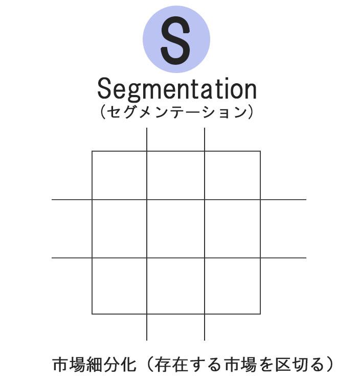 Segmentationに関する図