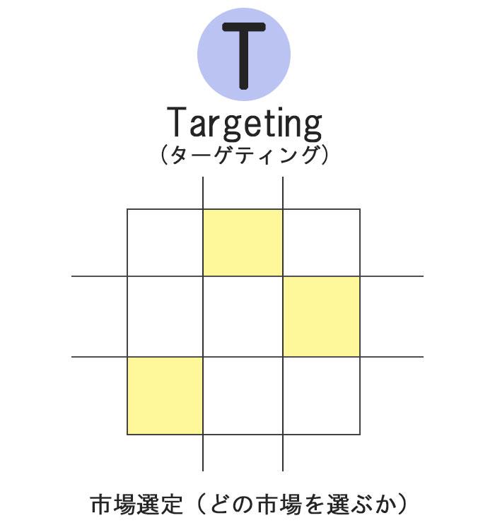 Targetingに関する図