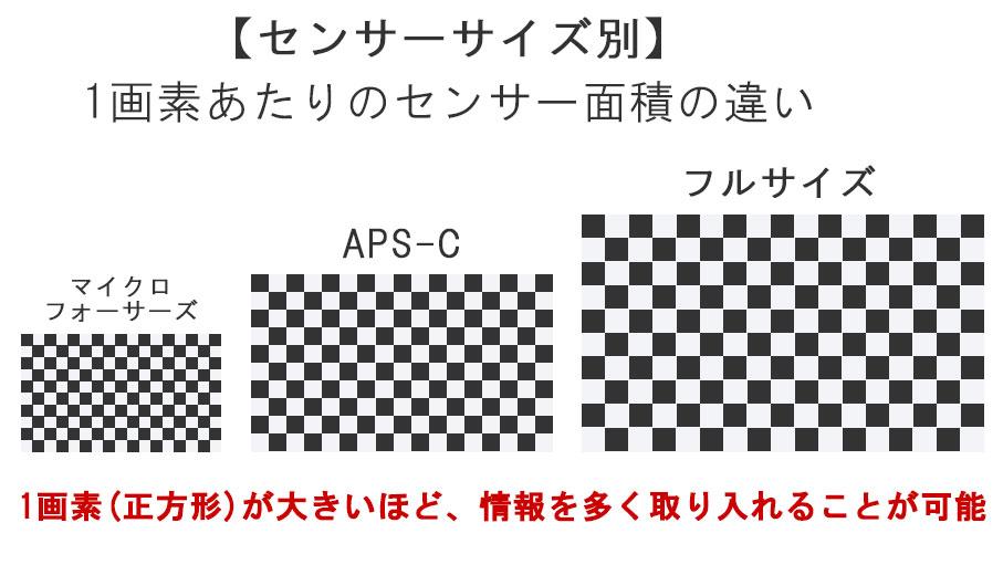 センサーサイズ別センサー面積の違い