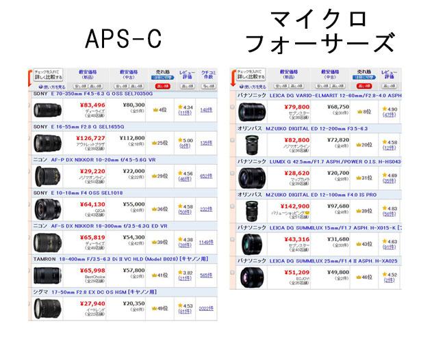 マイクロフォーサーズとAPS-Cカメラレンズの価格