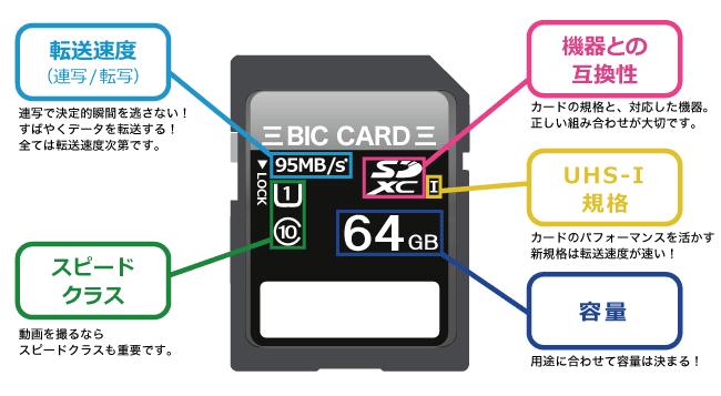 SDカードのポイント